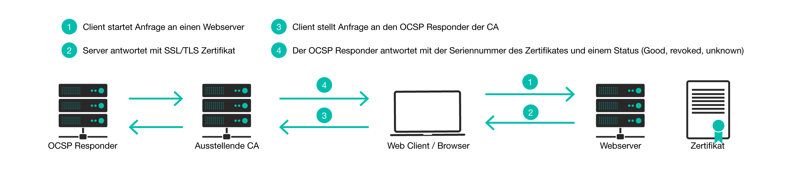 OCSP Request Response Illustration