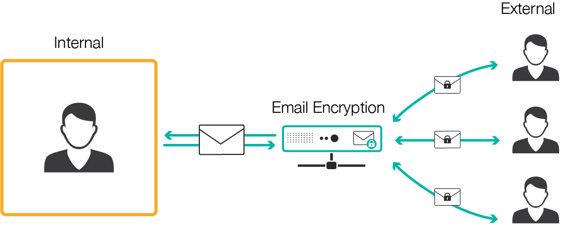 Illustration exteral email encryption