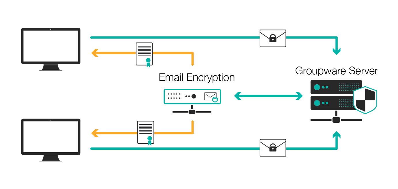 Illustration interal email encryption