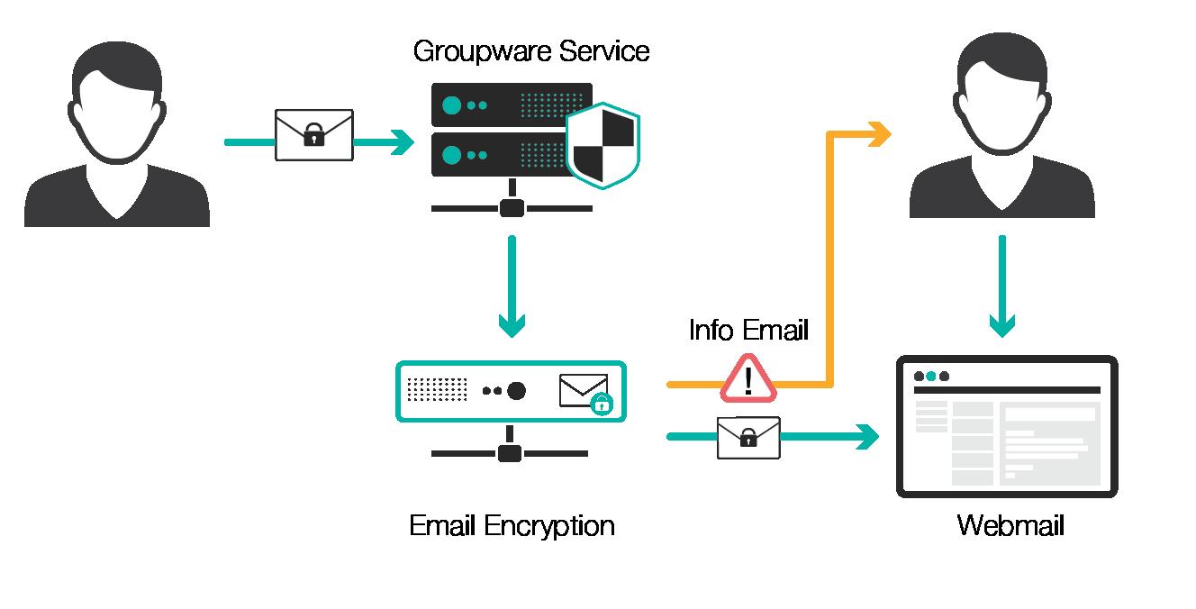 Illustration email partner without encryption